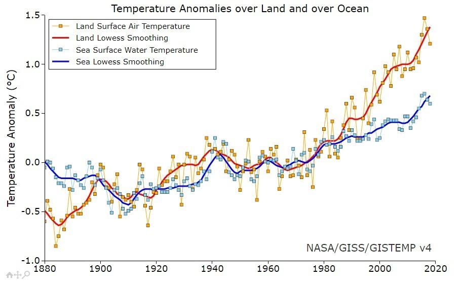 gráfico cambio climático 1