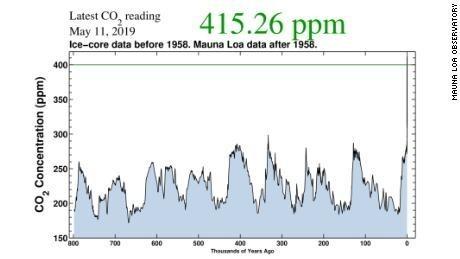 gráfico cambio climático 2