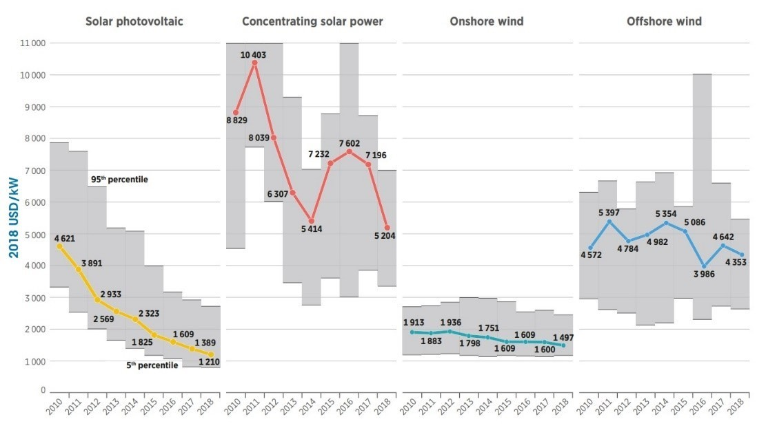 reduccion-costes-electricidad-energias-renovables