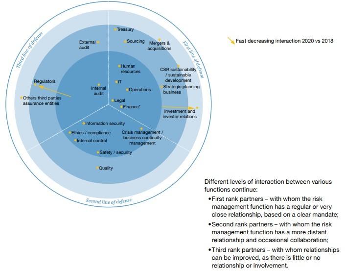niveles-interaccion-gestores-riesgos