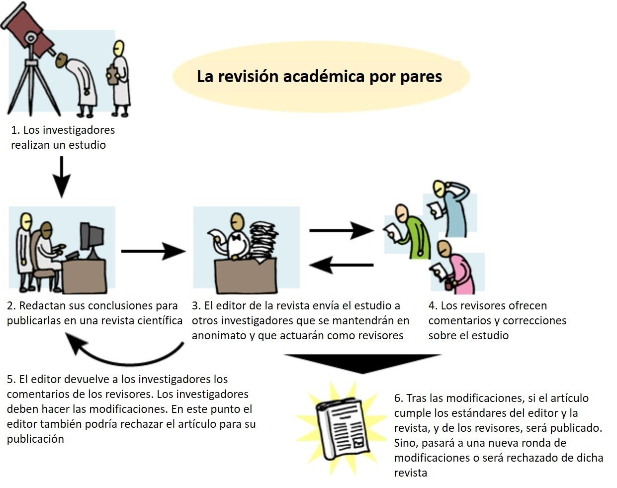 revisión-pares