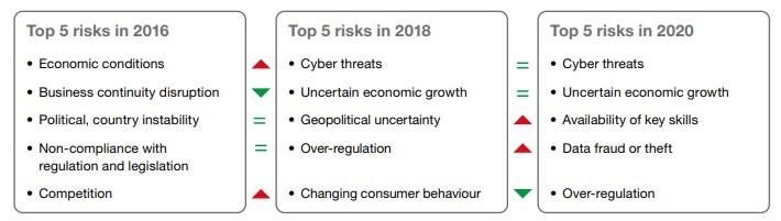 top-5-riesgos