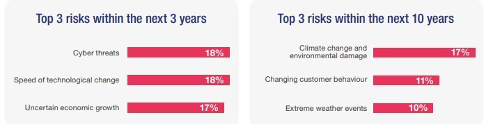 top-riesgos-proximos-años