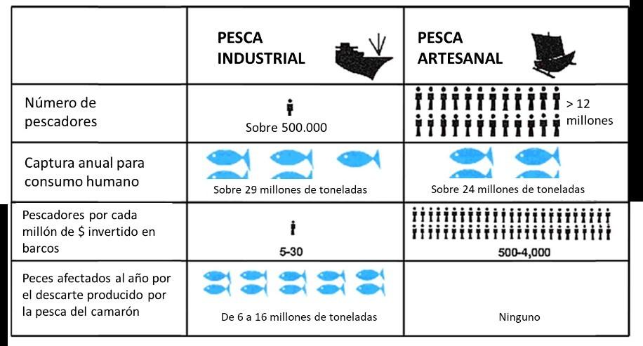 tabla-pesca-artesanal-pesca-industrial