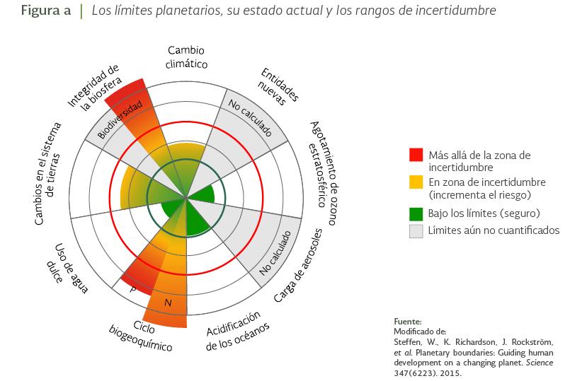 limites-planetarios-estado-actual-rango-incertidumbre.png