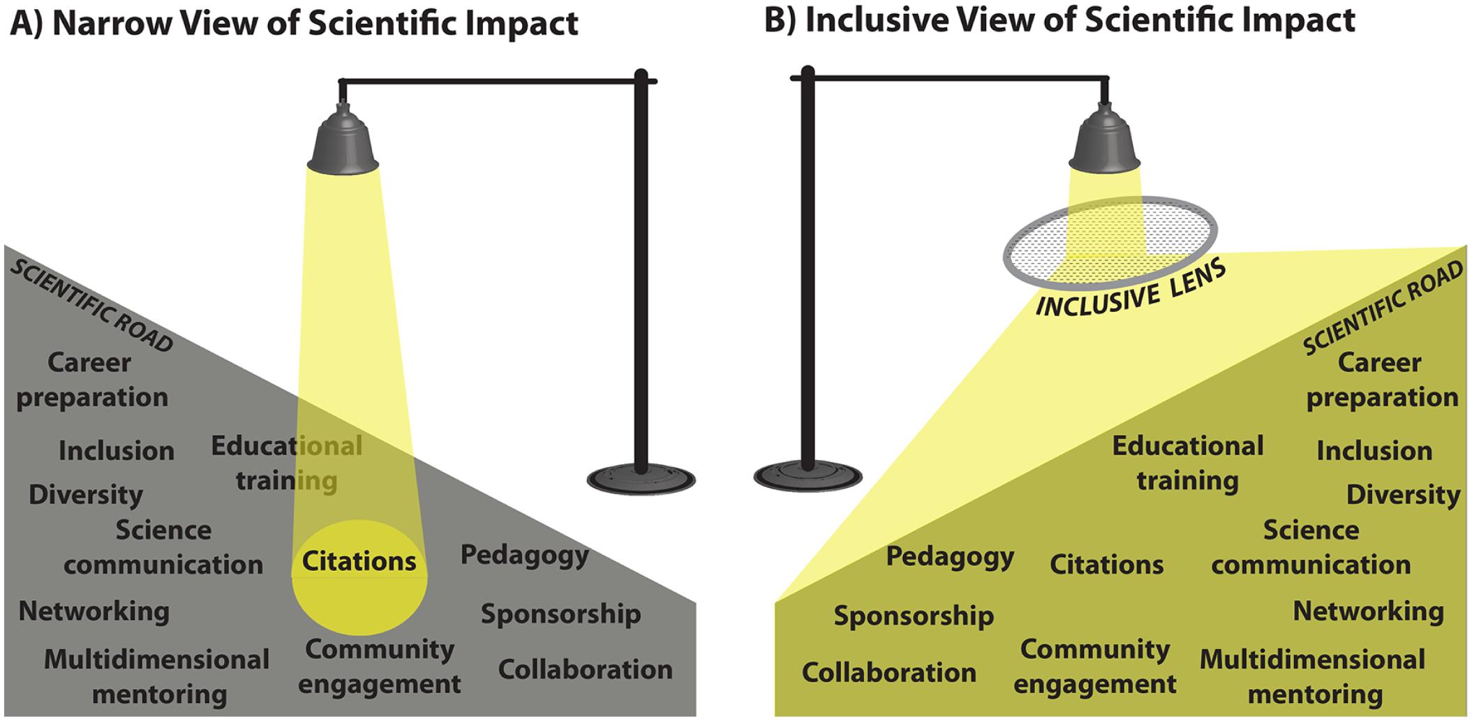 figura-2-Visión-reducida-inclusiva-medir-impacto-científico