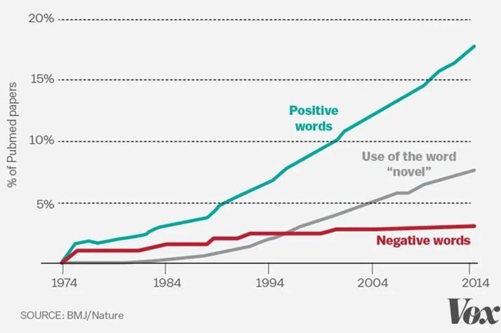 figura-3-Uso-palabras-positivas-negativas-término -novedoso