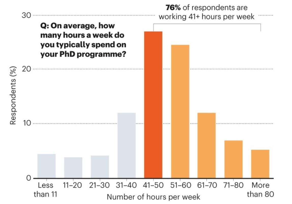 figura-4-Número-medio-horas-semana-estudiantes-predoctorales-desarrollo-tesis